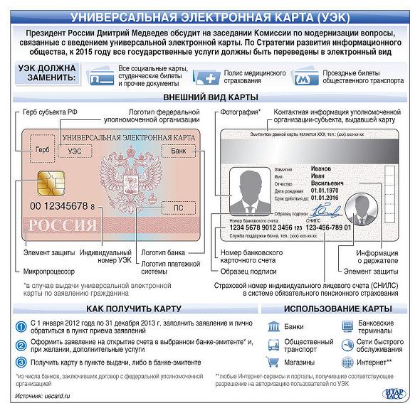 Универсальная электронная карта (УЭК)